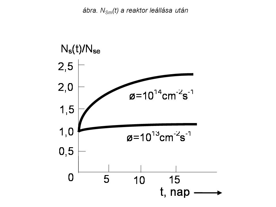 ábra. NSm(t) a reaktor leállása után