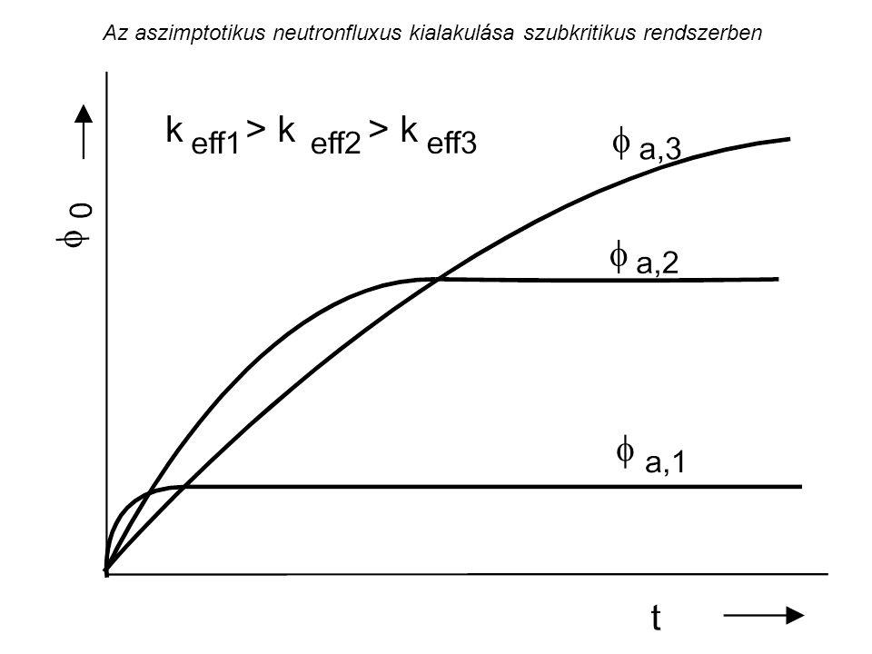 Az aszimptotikus neutronfluxus kialakulása szubkritikus rendszerben