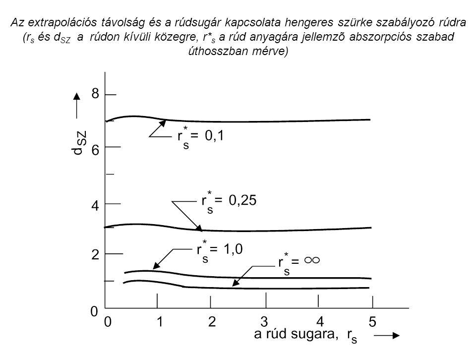 Az extrapolációs távolság és a rúdsugár kapcsolata hengeres szürke szabályozó rúdra (rs és dSZ a rúdon kívüli közegre, r*s a rúd anyagára jellemzõ abszorpciós szabad úthosszban mérve)