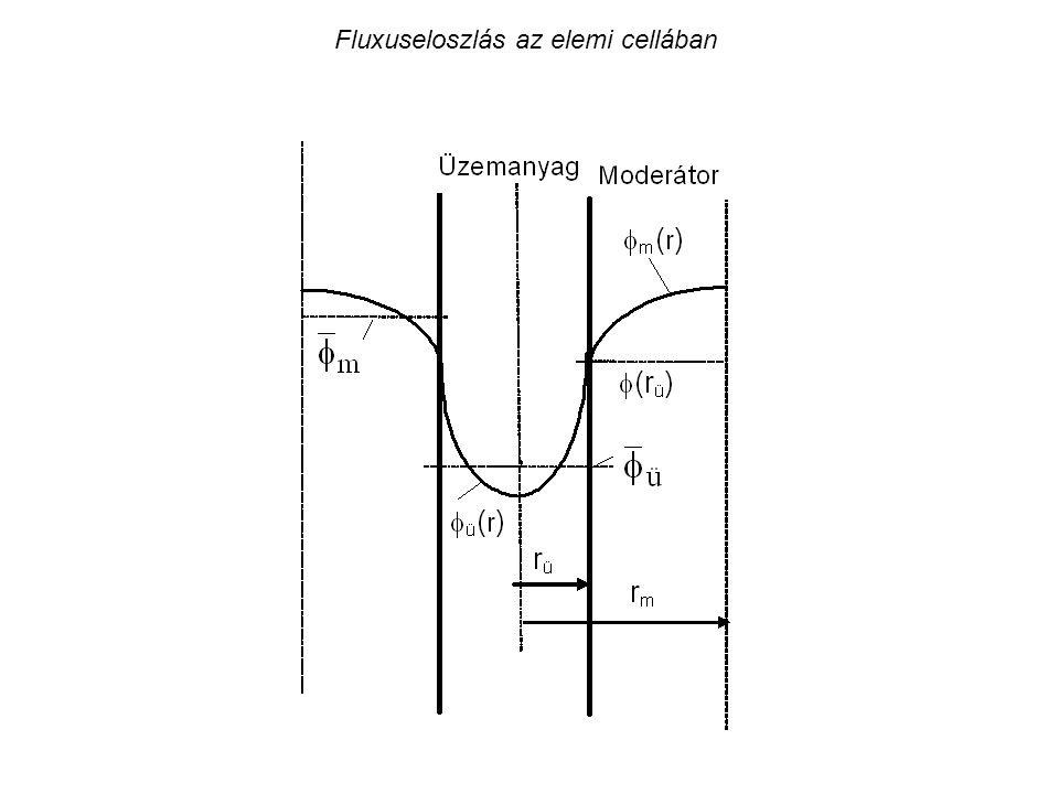 Fluxuseloszlás az elemi cellában