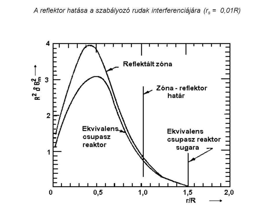 A reflektor hatása a szabályozó rudak interferenciájára (rs = 0,01R)