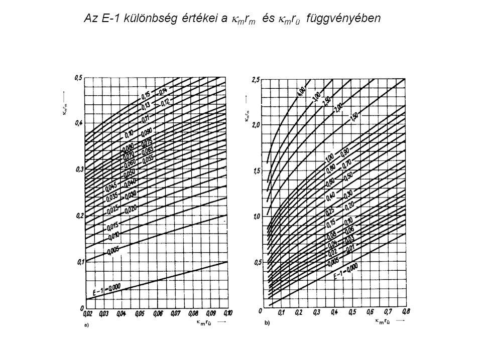 Az E-1 különbség értékei a mrm és mrü függvényében