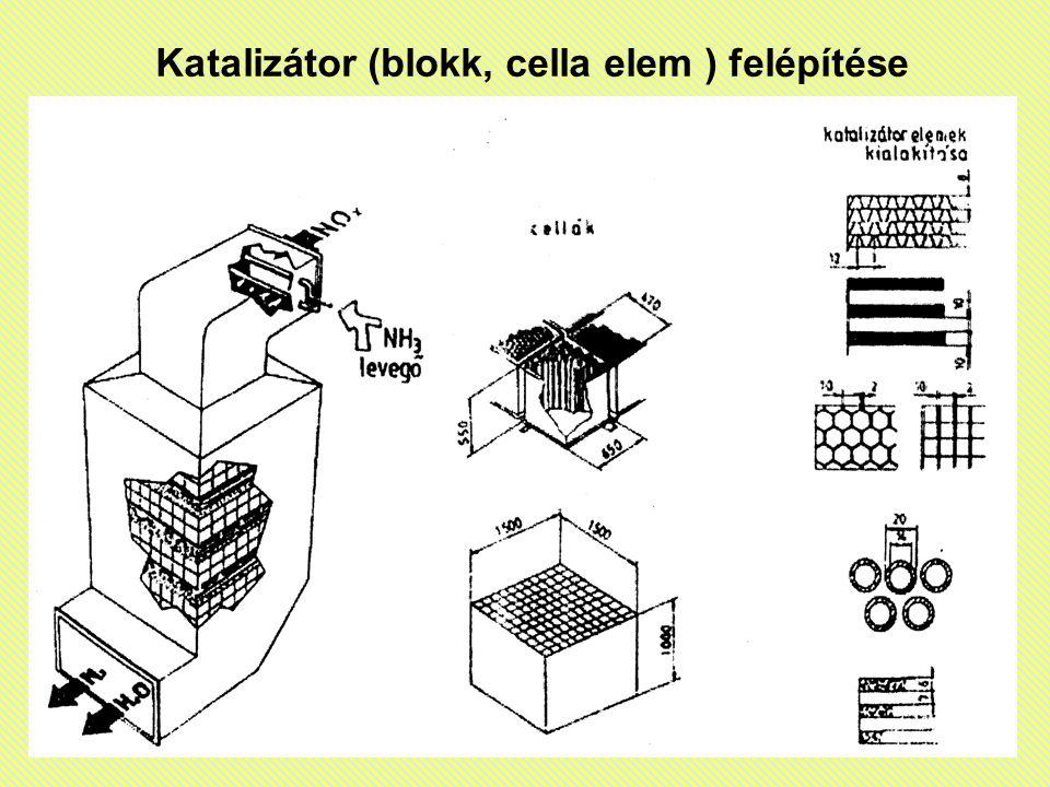 Katalizátor (blokk, cella elem ) felépítése