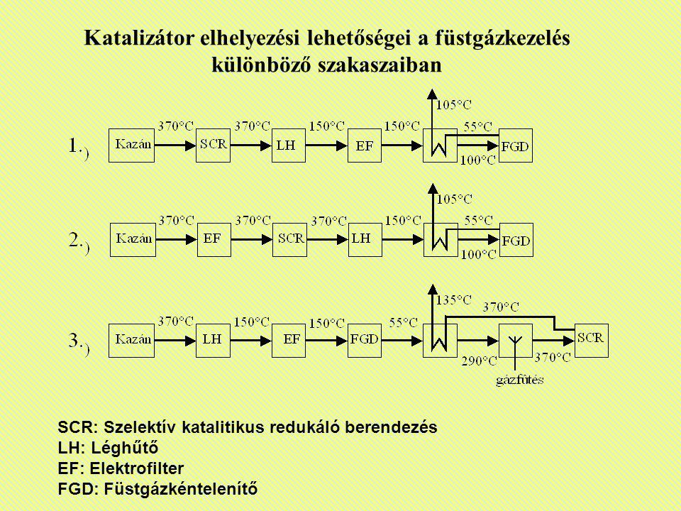 Katalizátor elhelyezési lehetőségei a füstgázkezelés különböző szakaszaiban