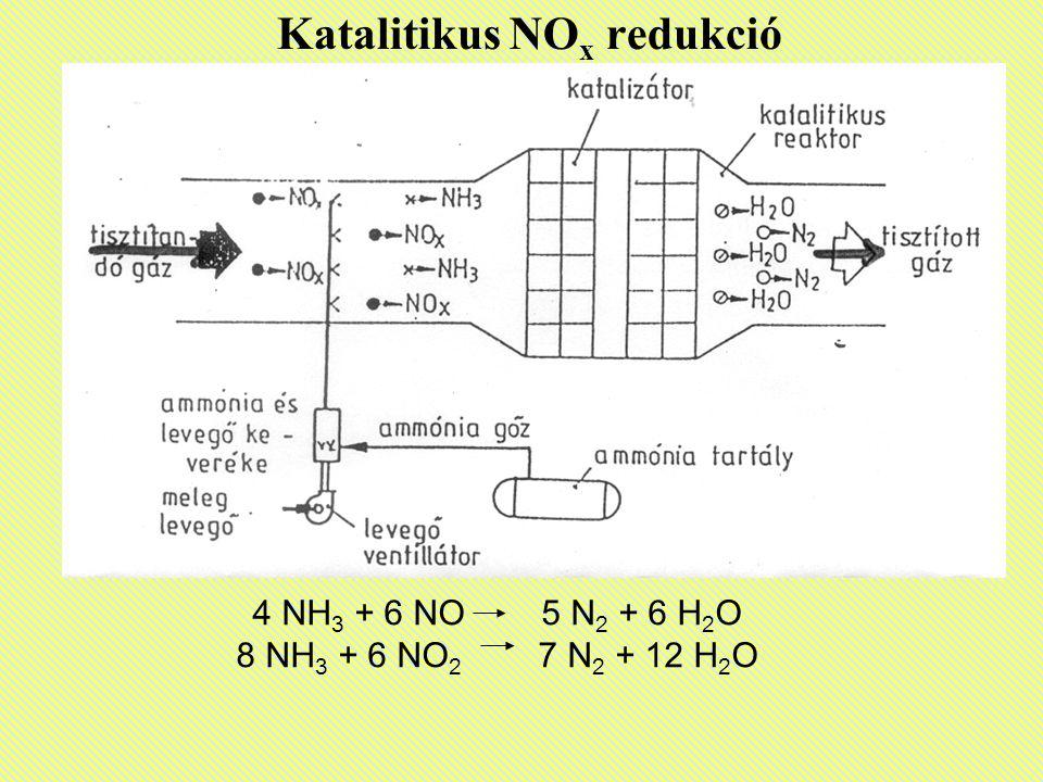 Katalitikus NOx redukció