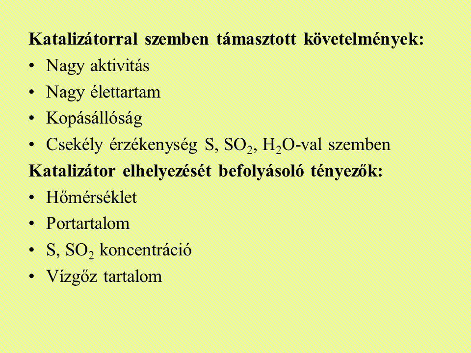 Katalizátorral szemben támasztott követelmények: