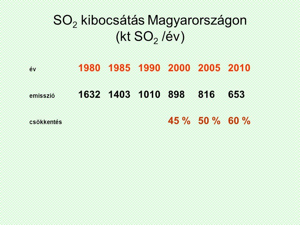 SO2 kibocsátás Magyarországon (kt SO2 /év)