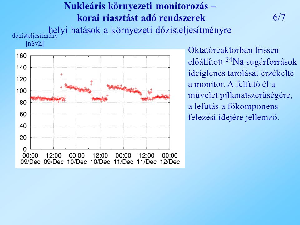 Nukleáris környezeti monitorozás – korai riasztást adó rendszerek helyi hatások a környezeti dózisteljesítményre