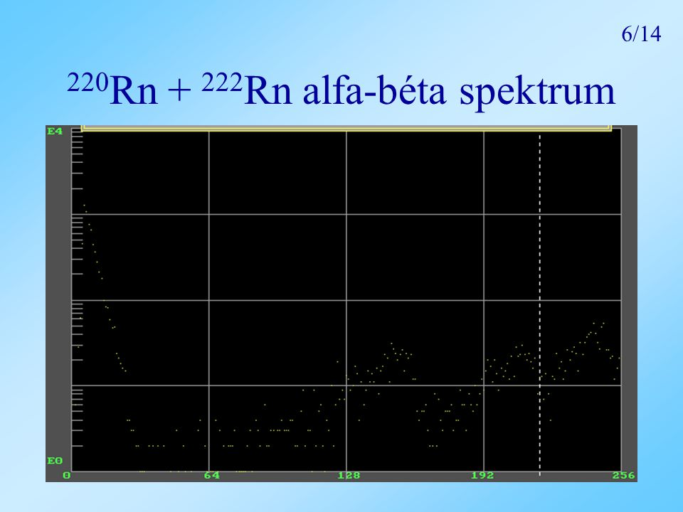 220Rn + 222Rn alfa-béta spektrum