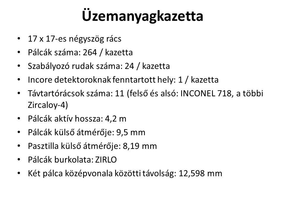 Üzemanyagkazetta 17 x 17-es négyszög rács Pálcák száma: 264 / kazetta