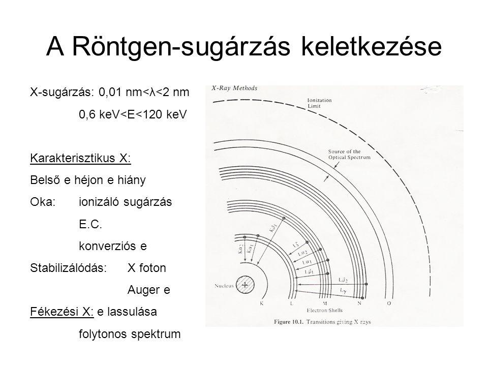 A Röntgen-sugárzás keletkezése