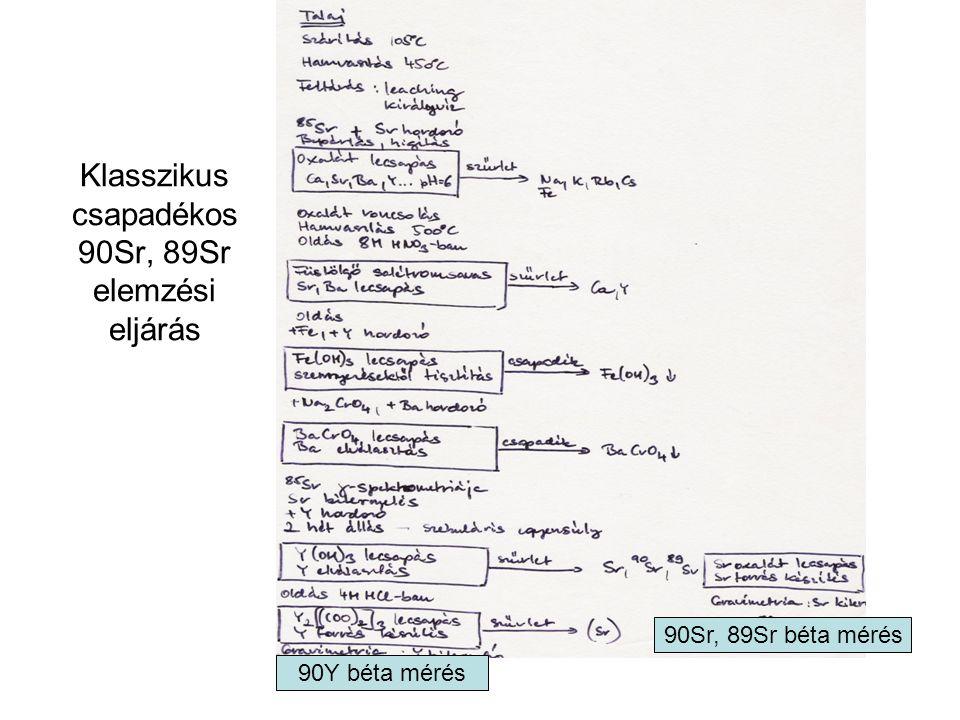 Klasszikus csapadékos 90Sr, 89Sr elemzési eljárás