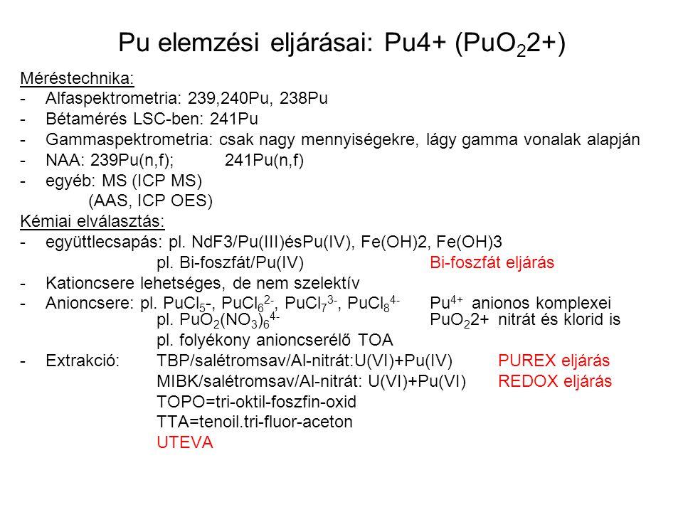 Pu elemzési eljárásai: Pu4+ (PuO22+)