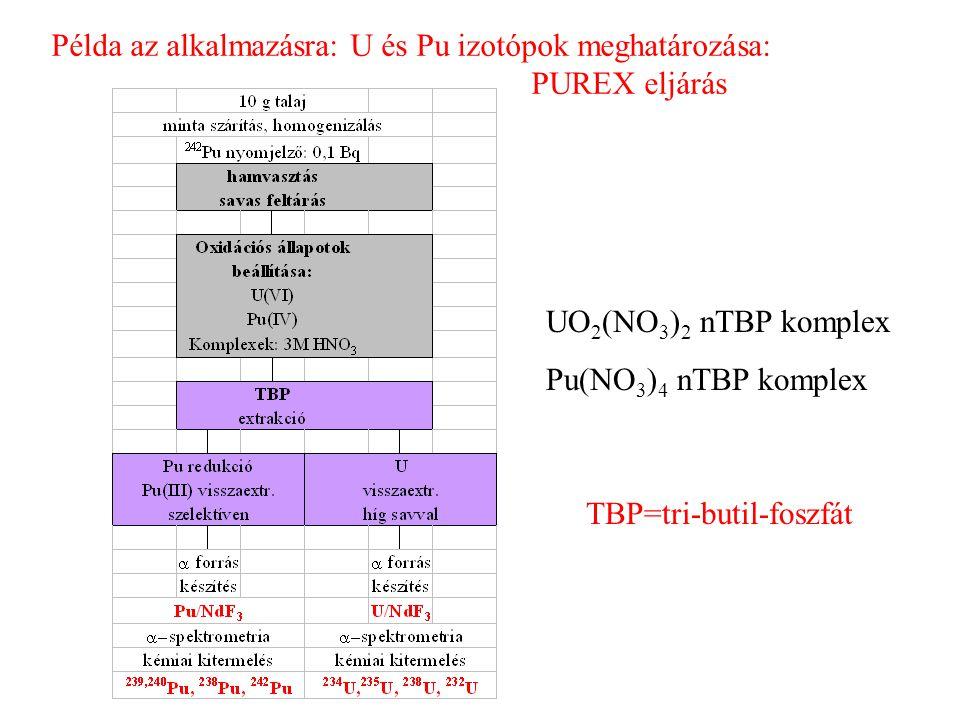 Példa az alkalmazásra: U és Pu izotópok meghatározása: PUREX eljárás