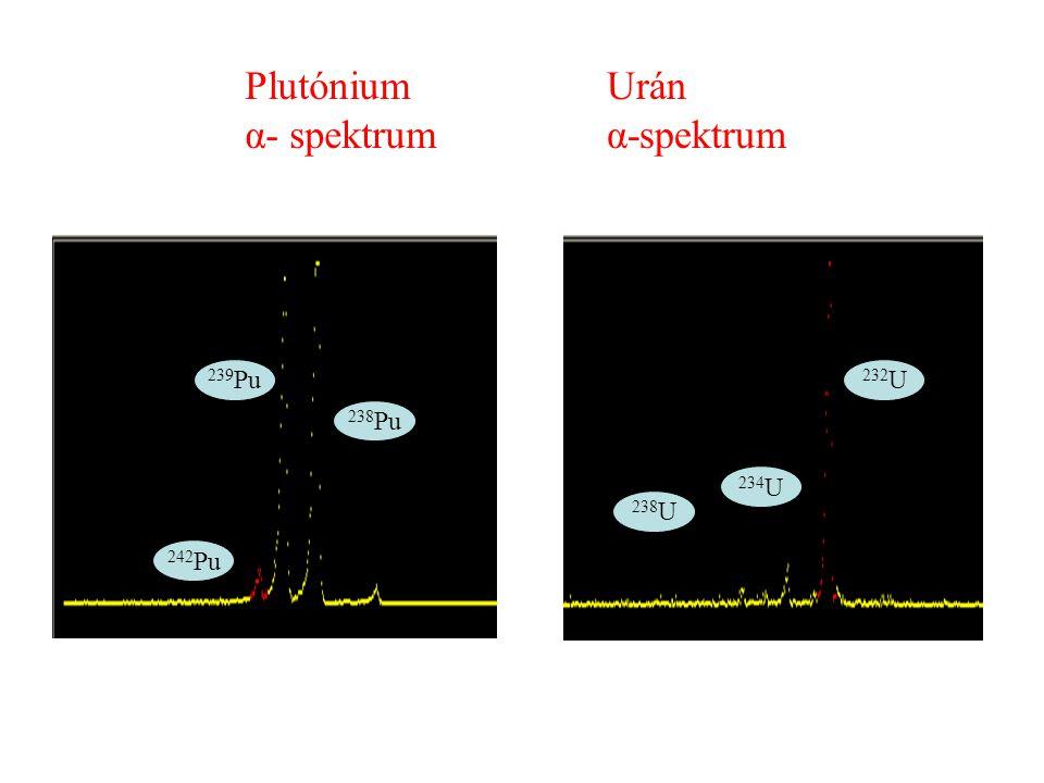Plutónium α- spektrum Urán α-spektrum 239Pu 232U 238Pu 234U 238U 242Pu
