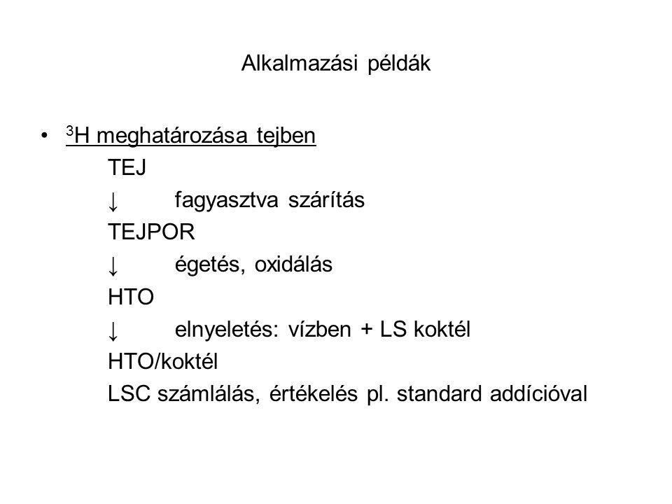 Alkalmazási példák 3H meghatározása tejben. TEJ. ↓ fagyasztva szárítás. TEJPOR. ↓ égetés, oxidálás.