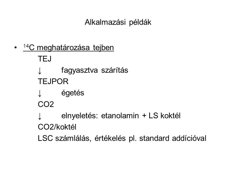 Alkalmazási példák 14C meghatározása tejben. TEJ. ↓ fagyasztva szárítás. TEJPOR. ↓ égetés. CO2.