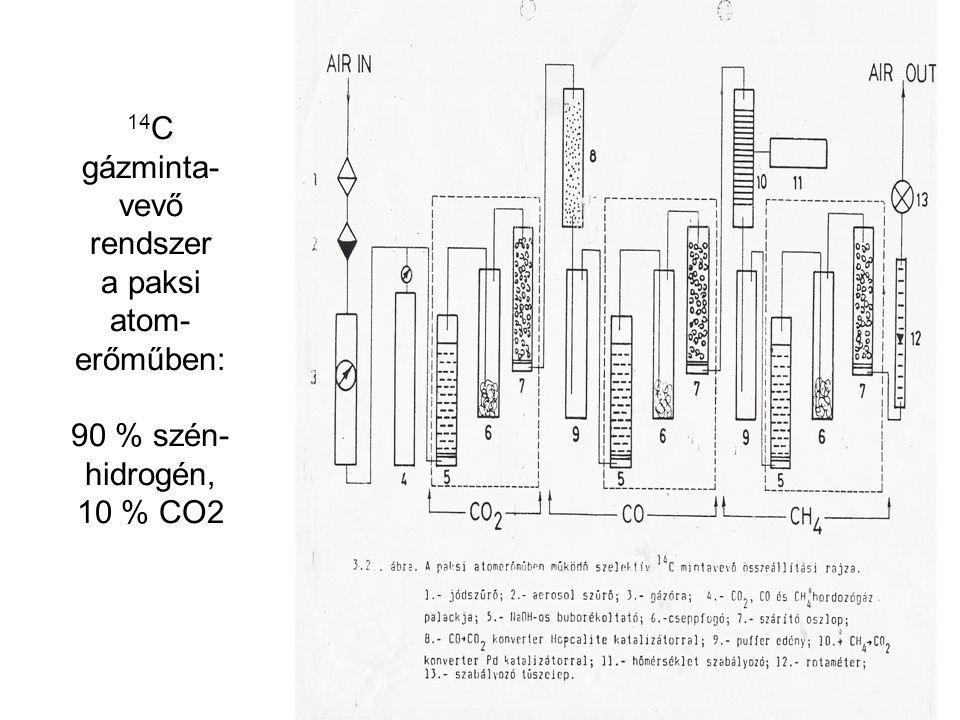 14C gázminta-vevő rendszer a paksi atom-erőműben: 90 % szén-hidrogén, 10 % CO2