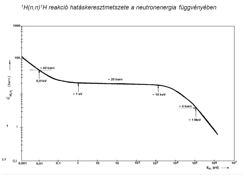 1H(n,n)1H reakció hatáskeresztmetszete a neutronenergia függvényében