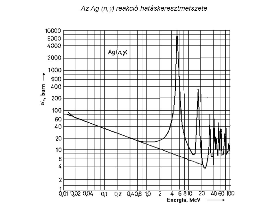 Az Ag (n,) reakció hatáskeresztmetszete
