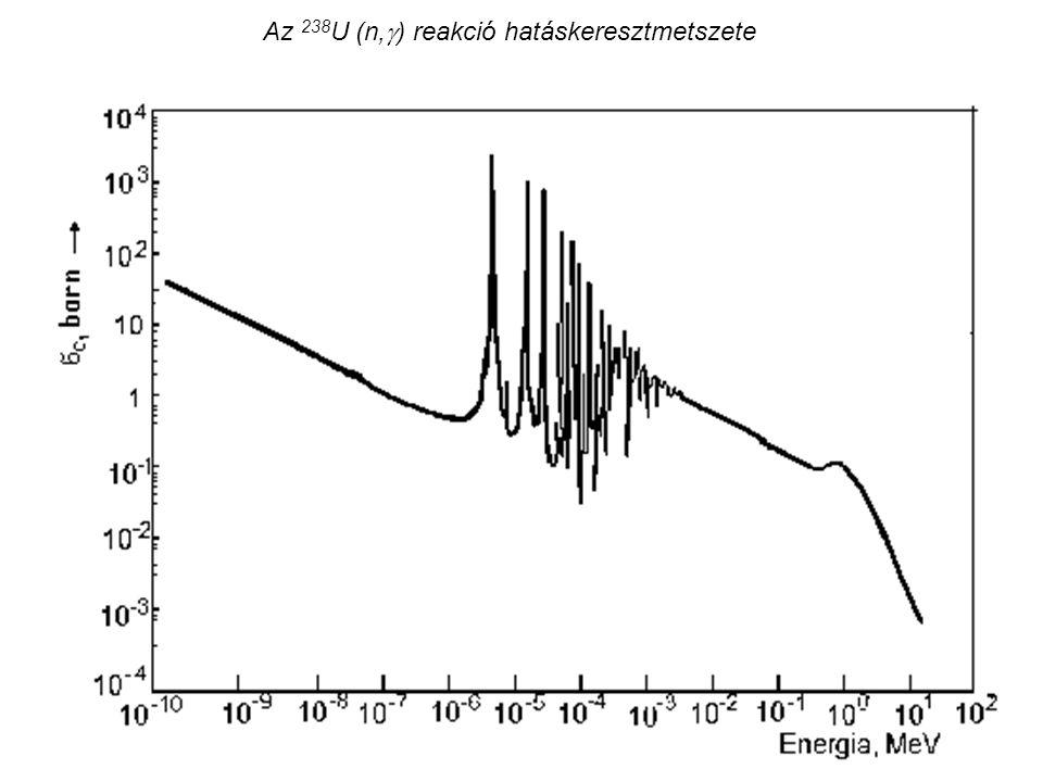 Az 238U (n,) reakció hatáskeresztmetszete
