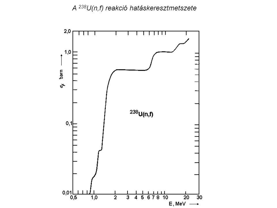 A 238U(n,f) reakció hatáskeresztmetszete