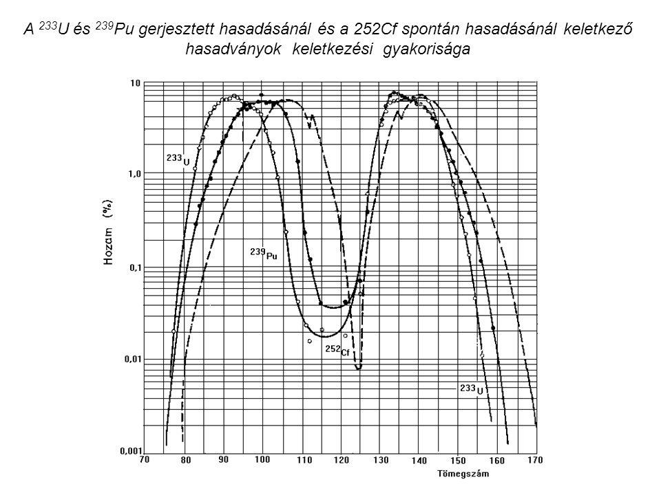 A 233U és 239Pu gerjesztett hasadásánál és a 252Cf spontán hasadásánál keletkező hasadványok keletkezési gyakorisága