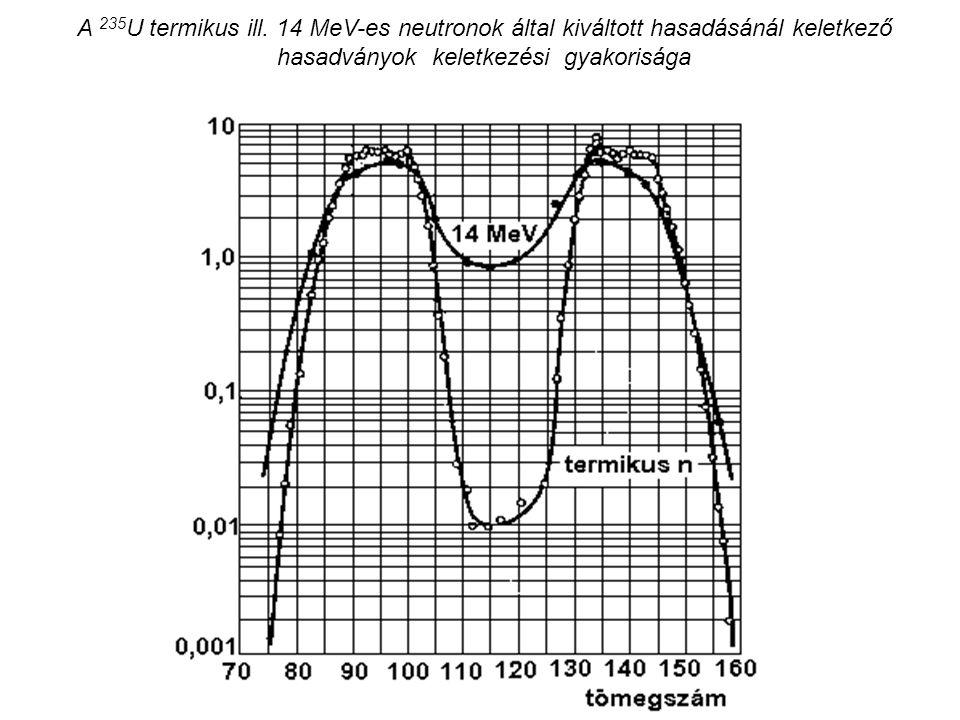 A 235U termikus ill.