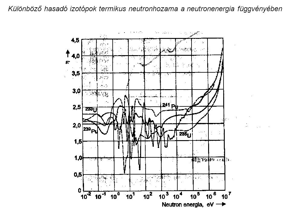 Különböző hasadó izotópok termikus neutronhozama a neutronenergia függvényében