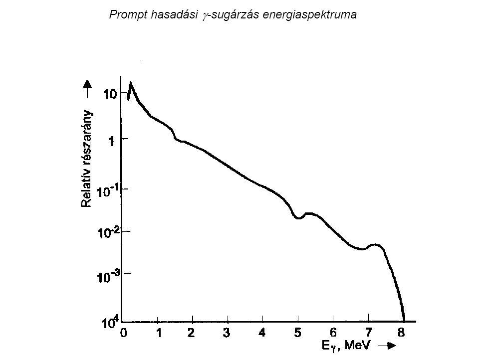 Prompt hasadási g-sugárzás energiaspektruma