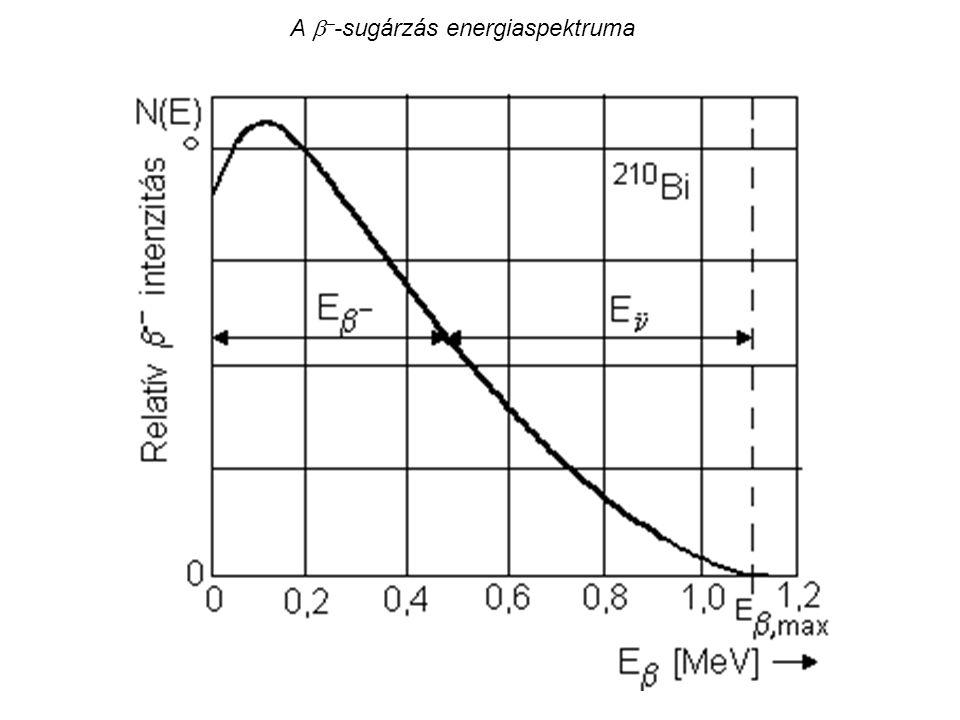 A -sugárzás energiaspektruma
