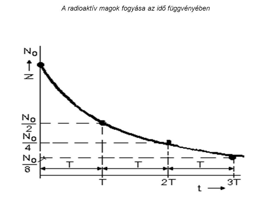 A radioaktív magok fogyása az idő függvényében