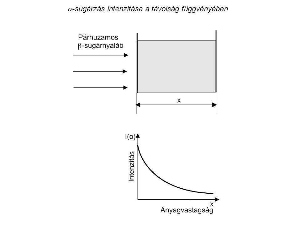a-sugárzás intenzitása a távolság függvényében