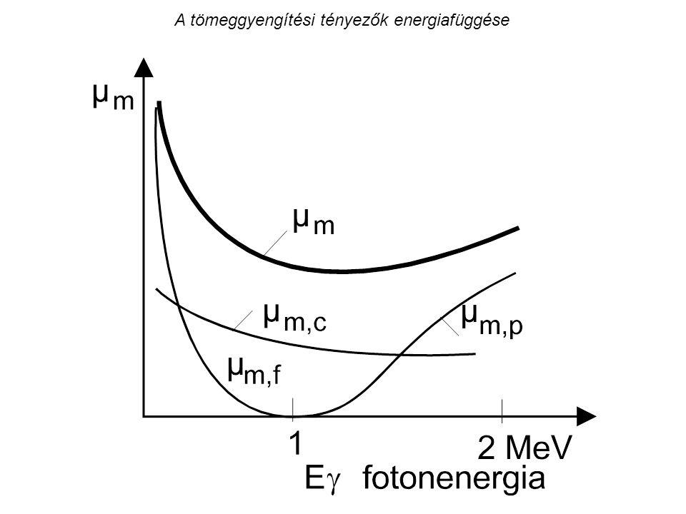 A tömeggyengítési tényezők energiafüggése
