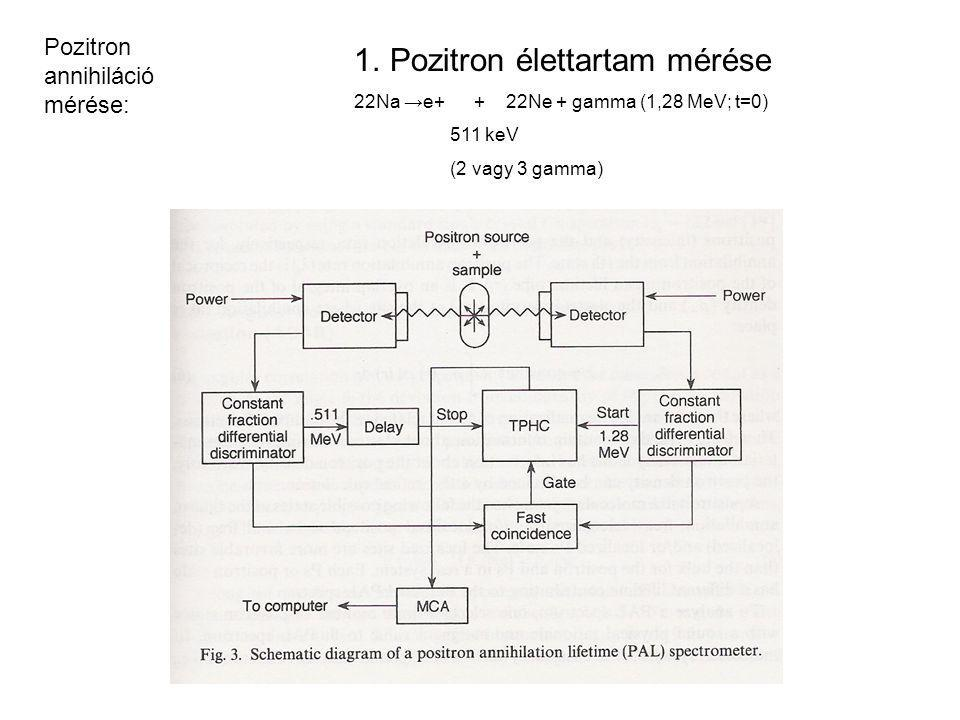 Pozitron élettartam mérése