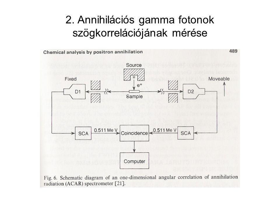 2. Annihilációs gamma fotonok szögkorrelációjának mérése