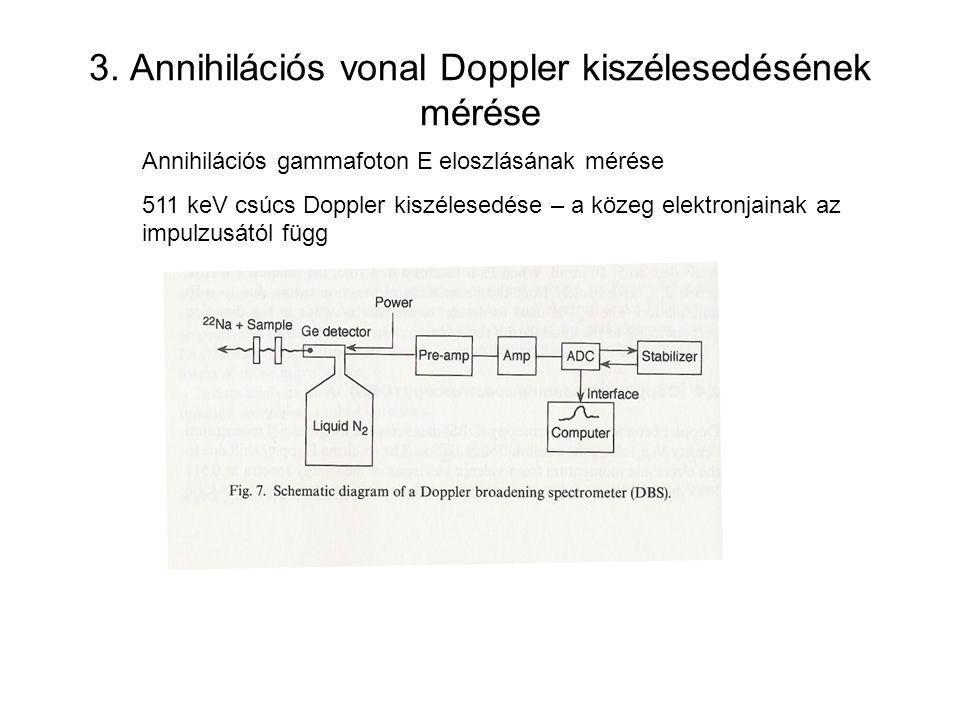 3. Annihilációs vonal Doppler kiszélesedésének mérése