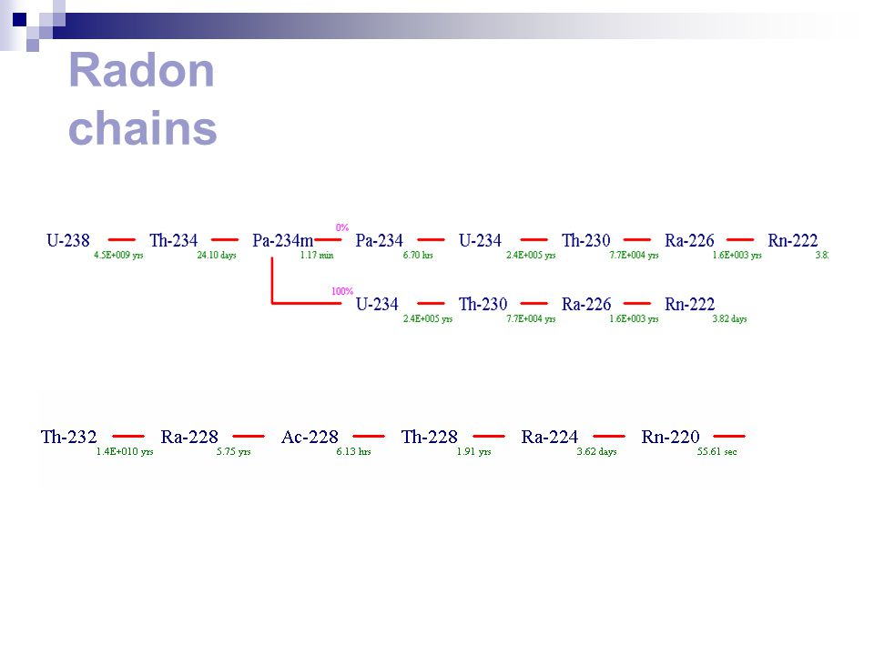 Radon chains