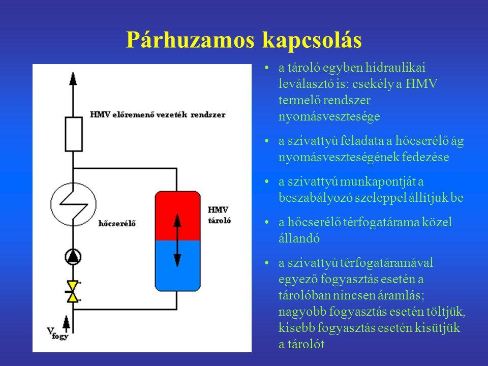 Párhuzamos kapcsolás a tároló egyben hidraulikai leválasztó is: csekély a HMV termelő rendszer nyomásvesztesége.