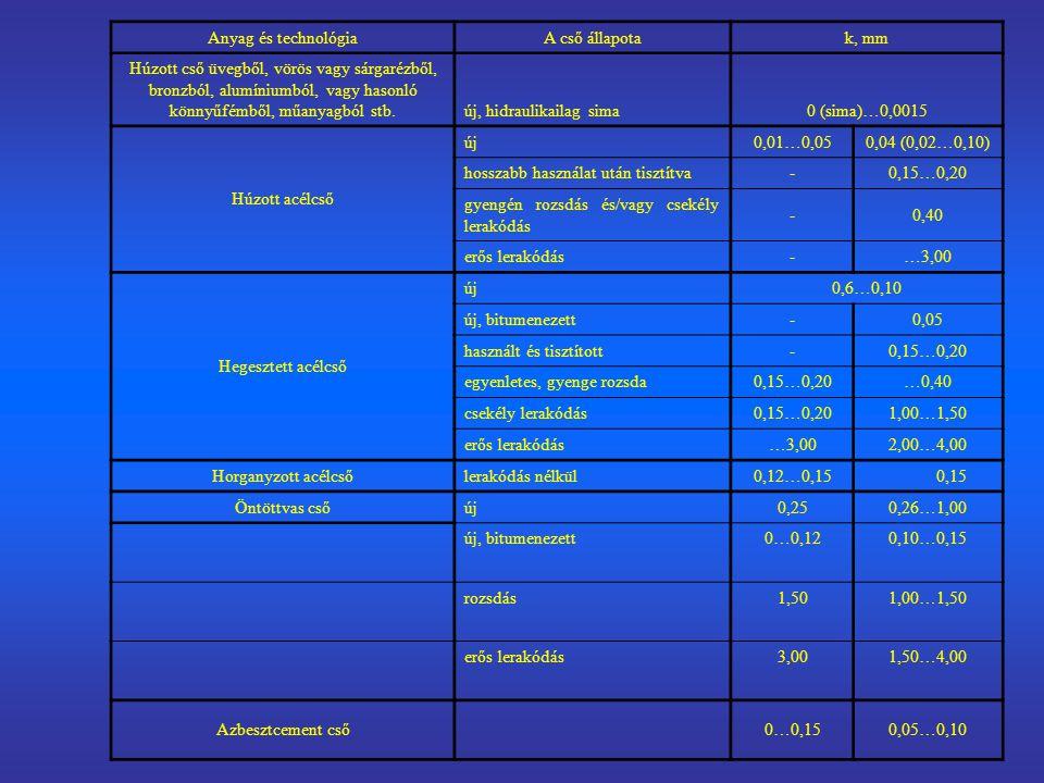 Anyag és technológia A cső állapota. k, mm.