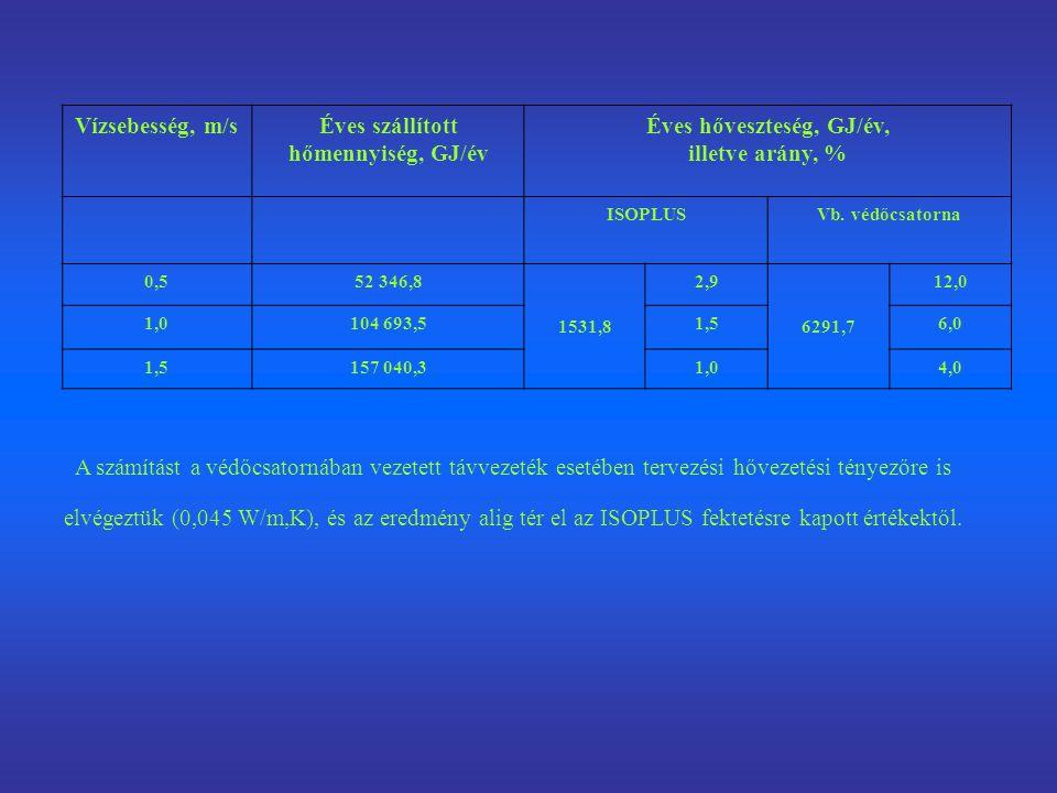 Éves szállított hőmennyiség, GJ/év Éves hőveszteség, GJ/év,