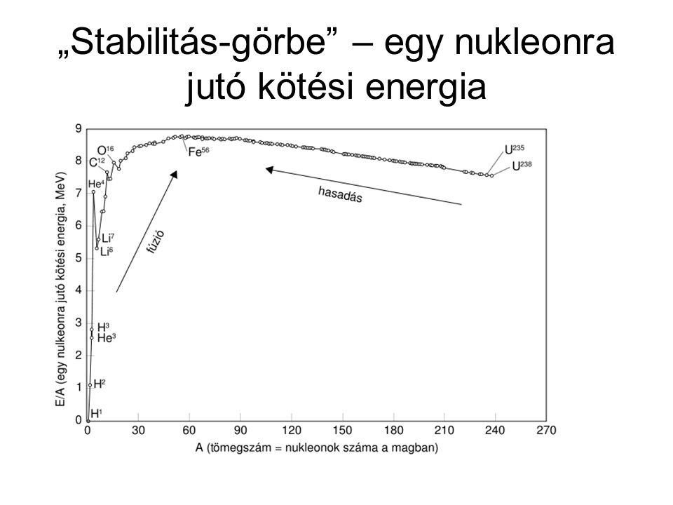 """""""Stabilitás-görbe – egy nukleonra jutó kötési energia"""