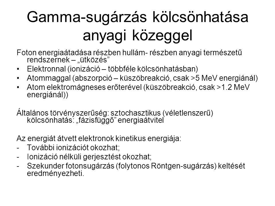 Gamma-sugárzás kölcsönhatása anyagi közeggel