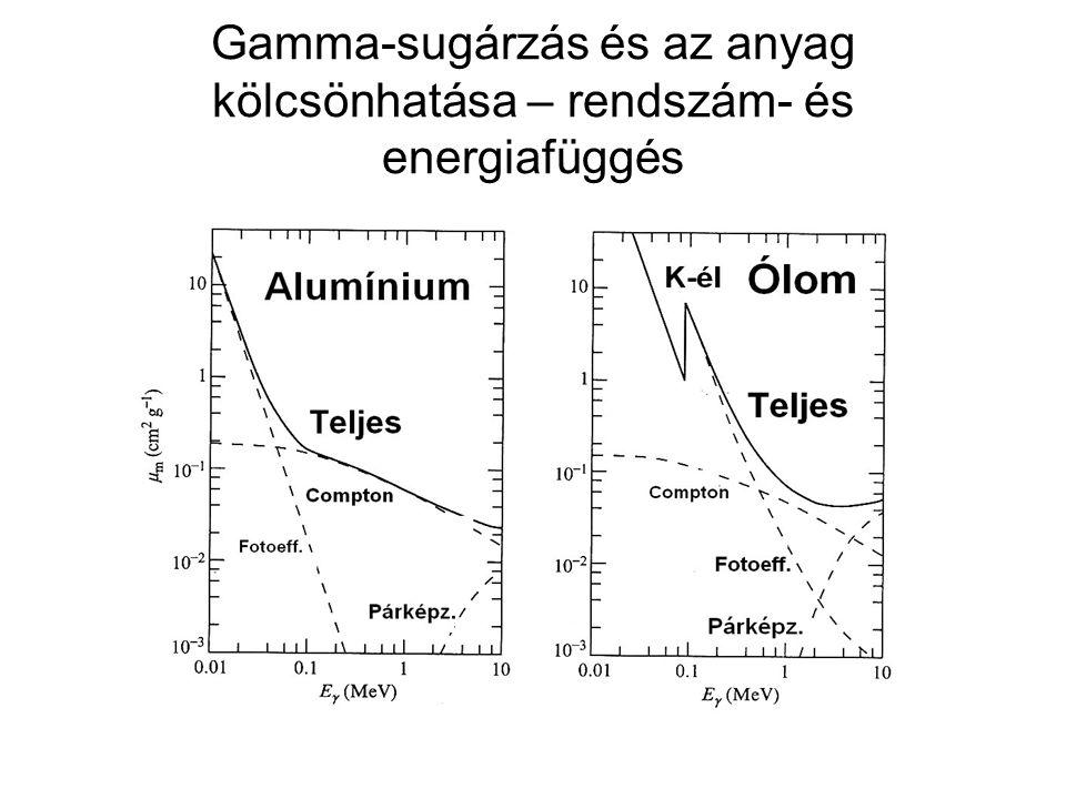 Gamma-sugárzás és az anyag kölcsönhatása – rendszám- és energiafüggés