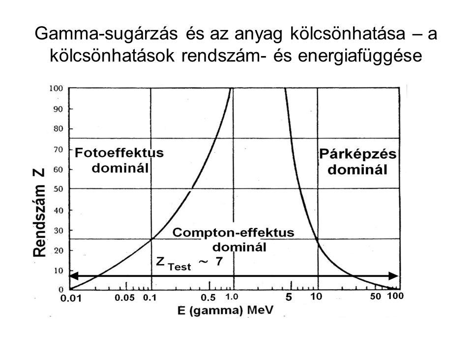 Gamma-sugárzás és az anyag kölcsönhatása – a kölcsönhatások rendszám- és energiafüggése