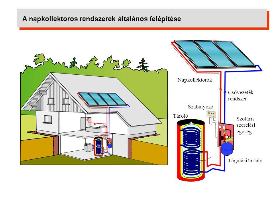 A napkollektoros rendszerek általános felépítése