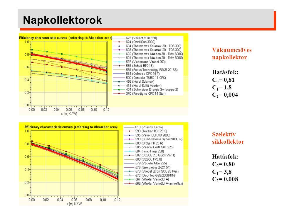 Napkollektorok Vákuumcsöves napkollektor Hatásfok: C0= 0,81 C1= 1,8