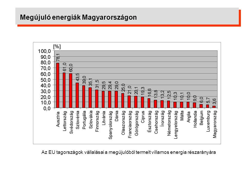 Megújuló energiák Magyarországon