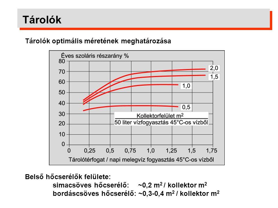 Tárolók Tárolók optimális méretének meghatározása