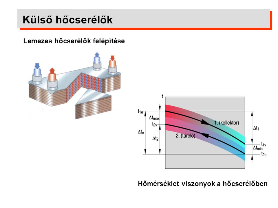 Külső hőcserélők Lemezes hőcserélők felépítése